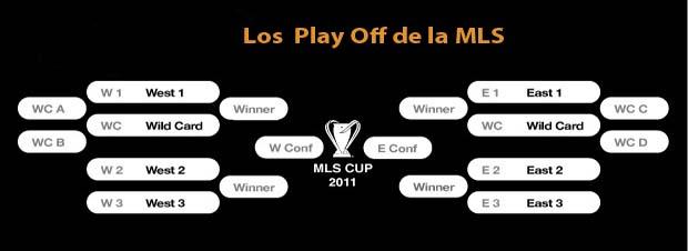Playoff MLS