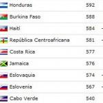 Honduras asciende dos puestos en el ránking