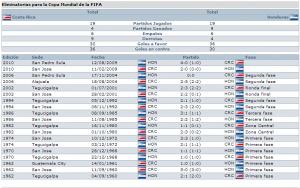 Loa 19 partidos eliminatorios entre Catrachos y Ticos