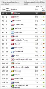 Honduras descendió dos lugar en la clasicación de Junio del 2013
