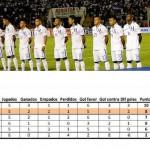 Estudio: Honduras con un 53% de probabilidades de clasificar a Brasil 2014