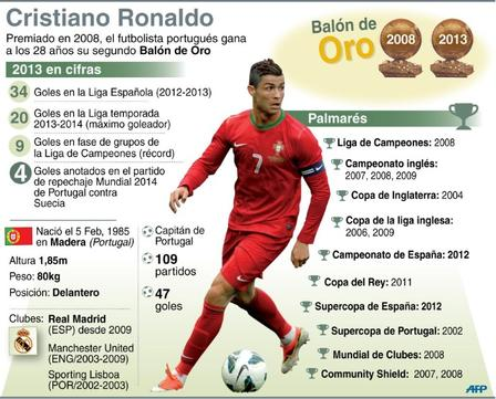 Cristiano-Ronaldo Balon Oro