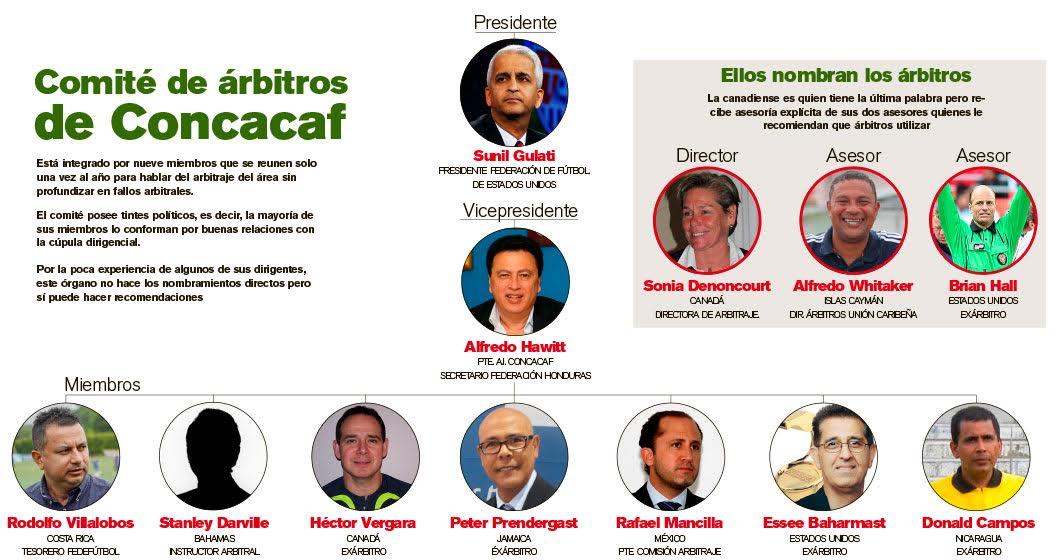 Tras los escandalosos arbitrajes en los partidos de cuartos de final y semifinal de la Copa Oro, donde se han visto invulucrados directamente dos árbitros norteamericanos para favorecer a México