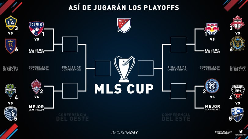 Playoffs MLS 2016
