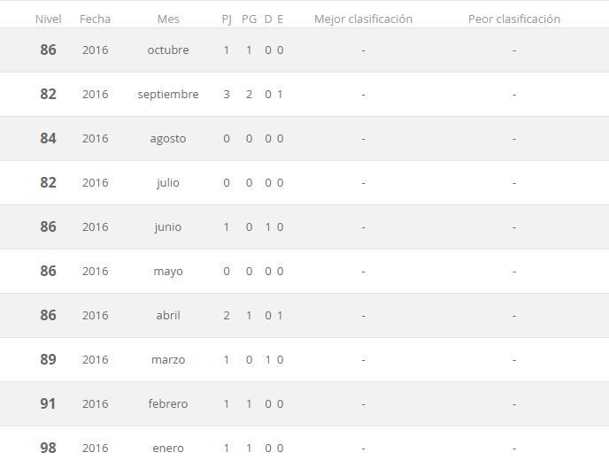 Ranking de la FIFA mes a mes en el 2016