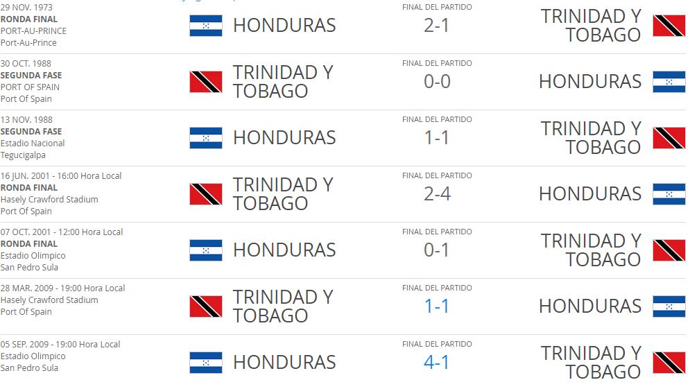 Resultados eliminatorias entre Honduras y Trinidad