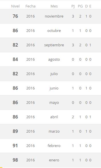 Las clasificaciones de Honduras desde enero a noviembre del 2016