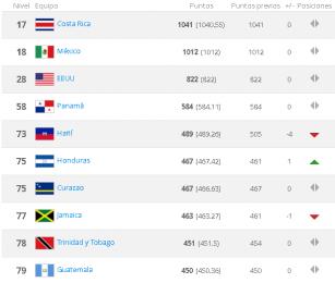 Las mejores selecciones de Concacaf en la calificación de la FIFA en diciembre, 2016