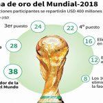 ¿ Cuánto ganarán los equipos de Liga Nacional si Honduras clasifica al Mundial de Rusia ?