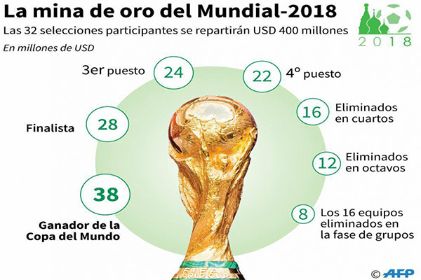 Premios Mundial 2018