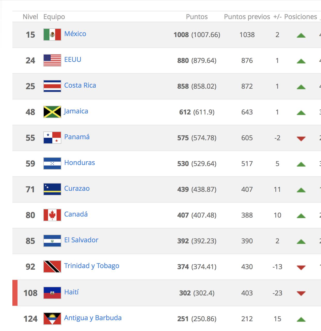 Ranking de la Fifa Abril 2018