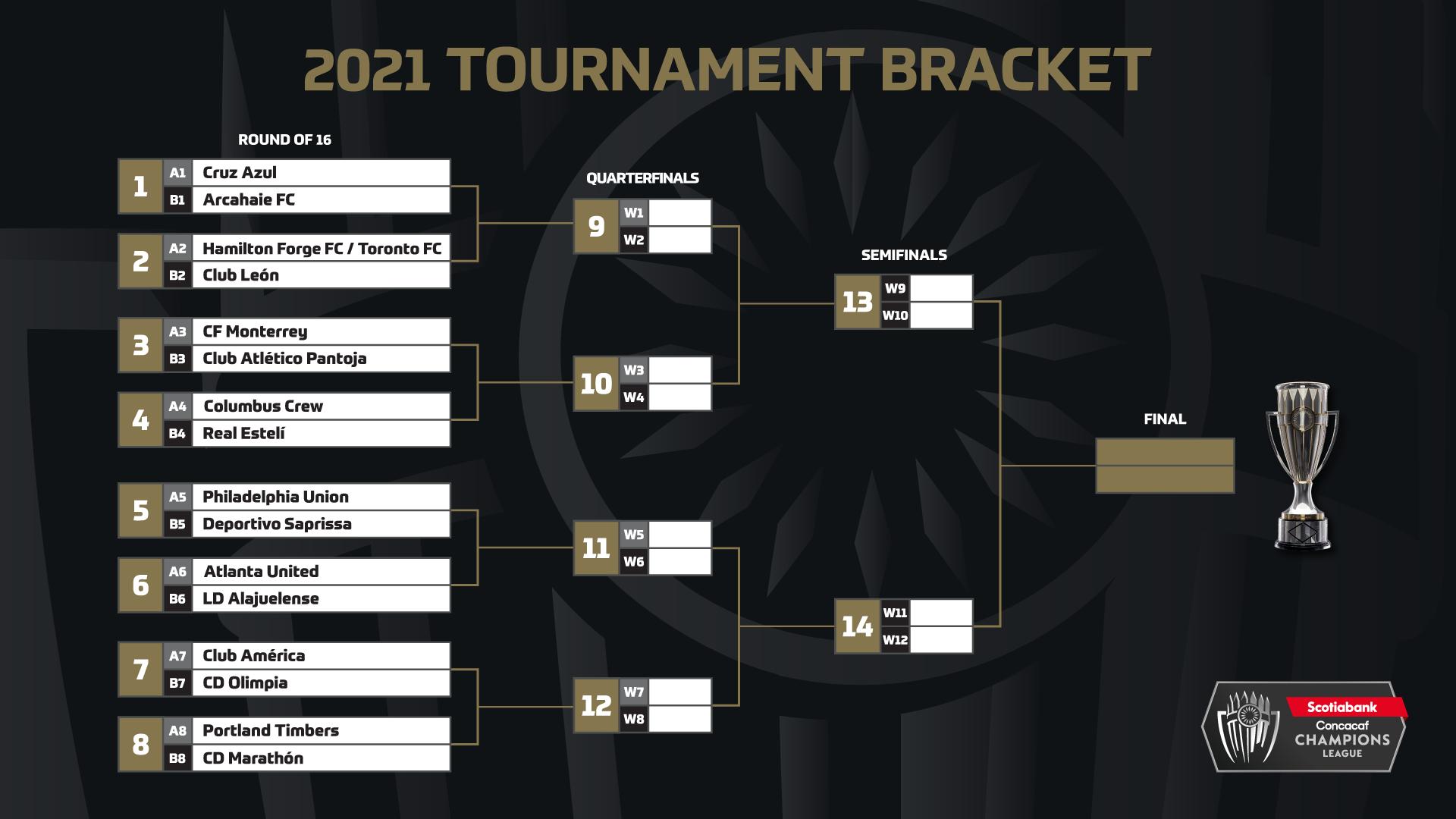 Liga de Campeones Concacaf 2021