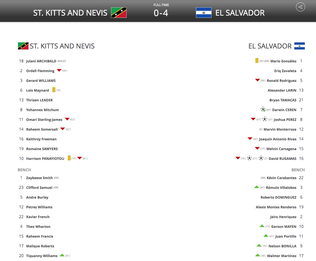 Alineacion SKN vs SLV