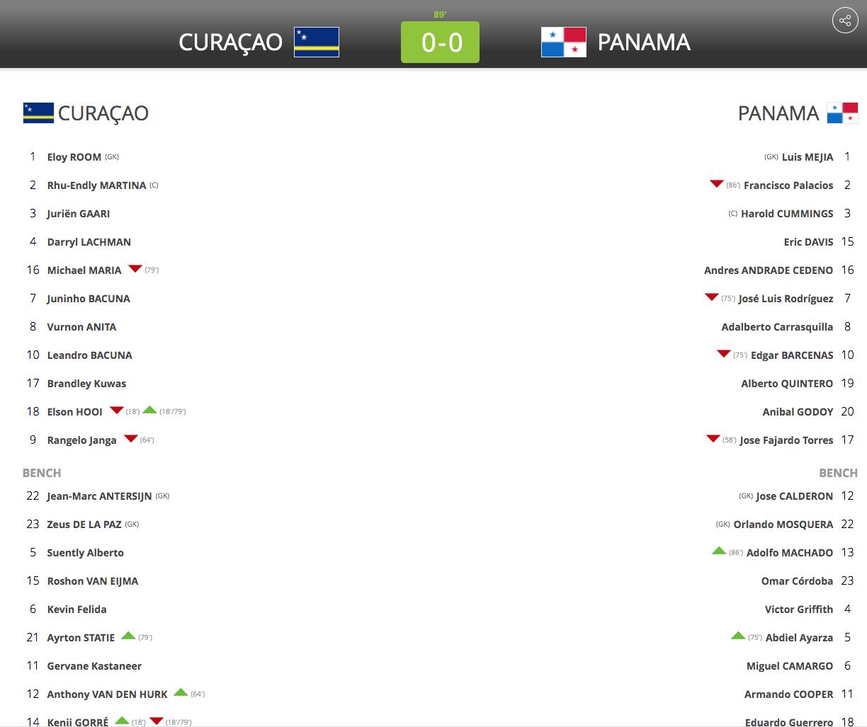 Alineaciones Curazao vs Panama