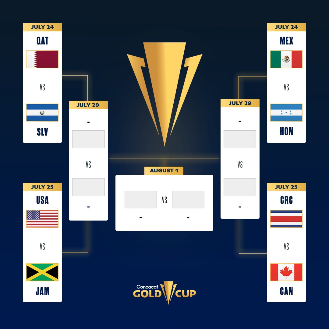 Bracket Copa Oro 2021